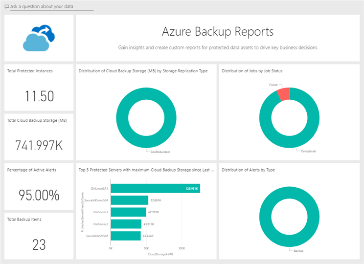 Azure Backup dashboard