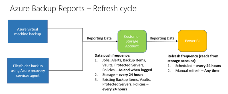 Azure Backup Reports data push frequency