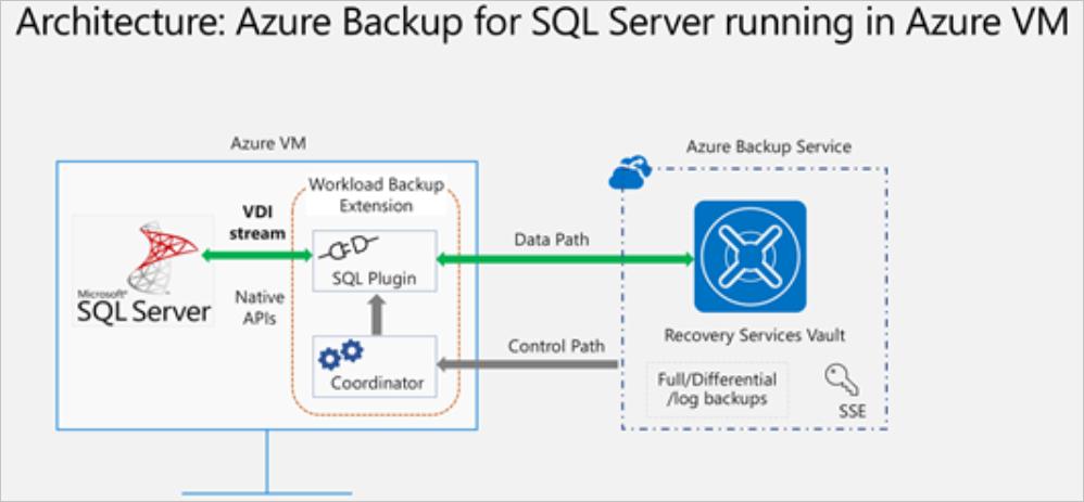 sql server 2008 database architecture diagram back up sql server databases to azure azure backup microsoft docs  back up sql server databases to azure