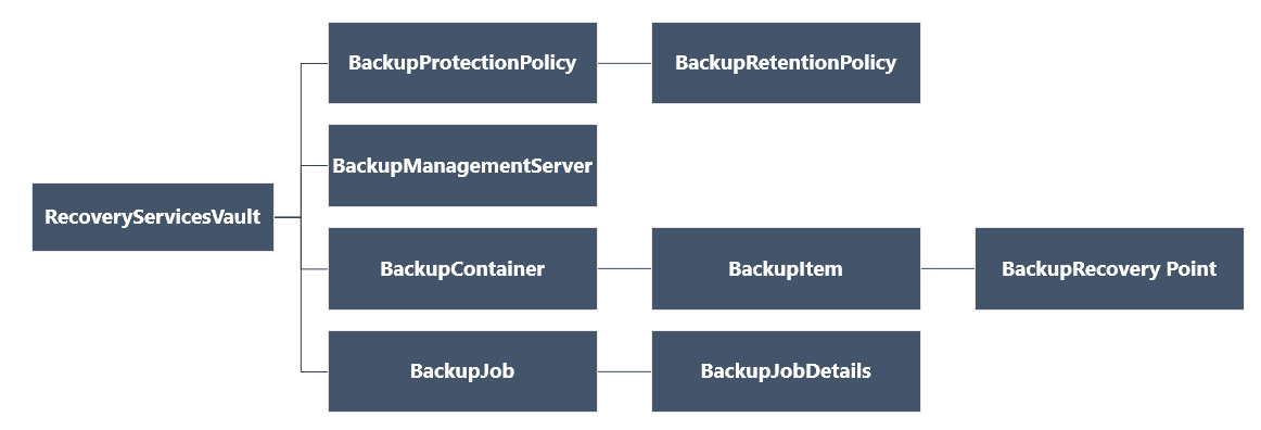 Back up and recover Azure VMs using Azure Backup with