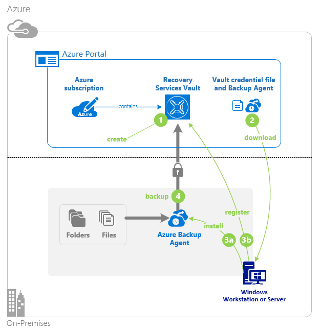 conceptual site model template - use azure backup agent to back up files and folders