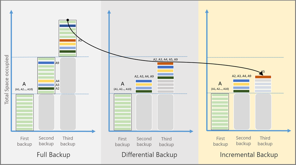 image showing comparisons of backup methods