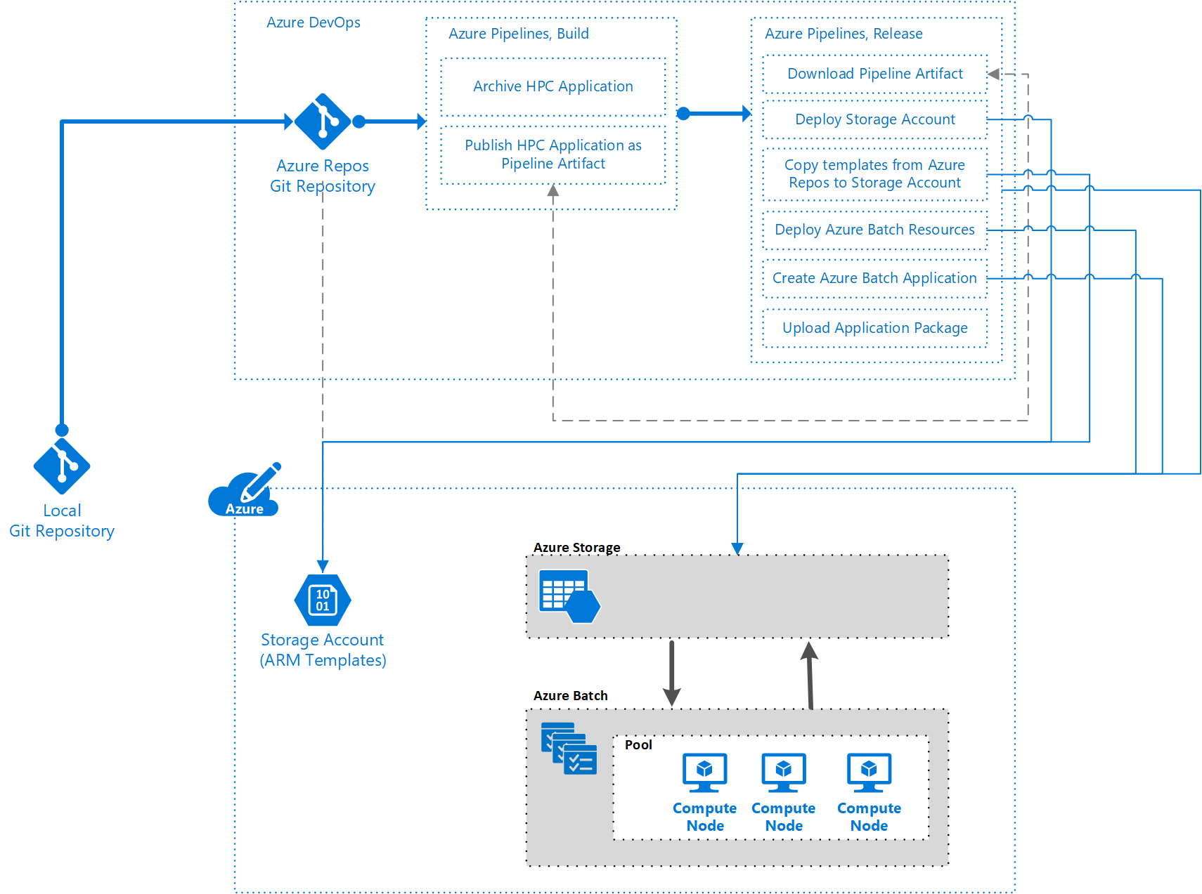 Use Azure Pipelines to build and deploy HPC solutions