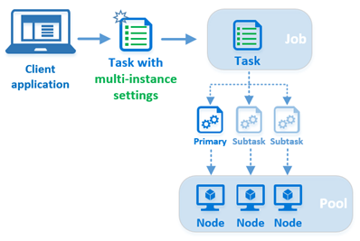 Use multi-instance tasks to run MPI applications - Azure Batch