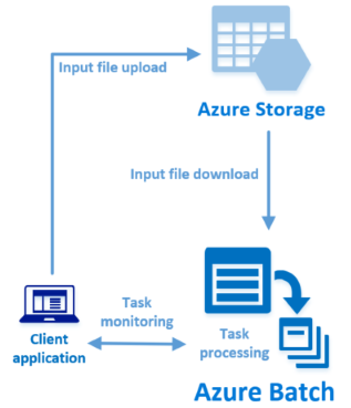 Azure Quickstart - Run Batch job - Python | Microsoft Docs