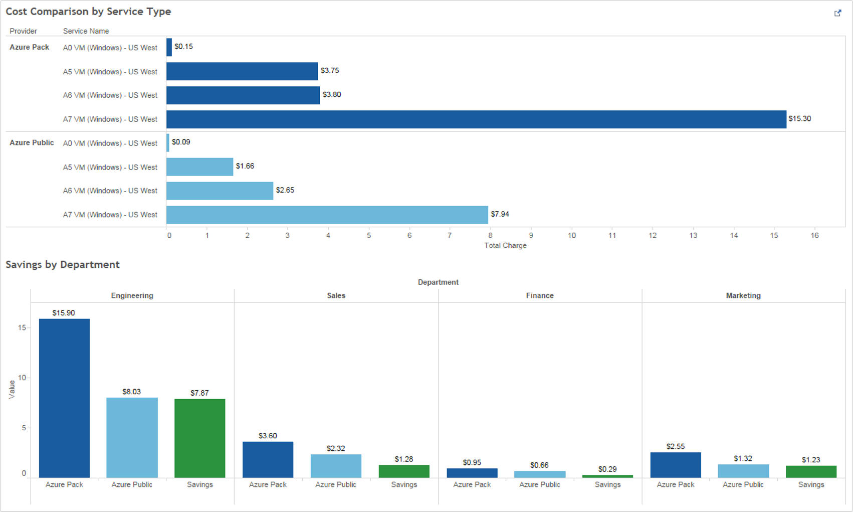 Cloud cruiser and microsoft azure billing api integration for Cost to build report