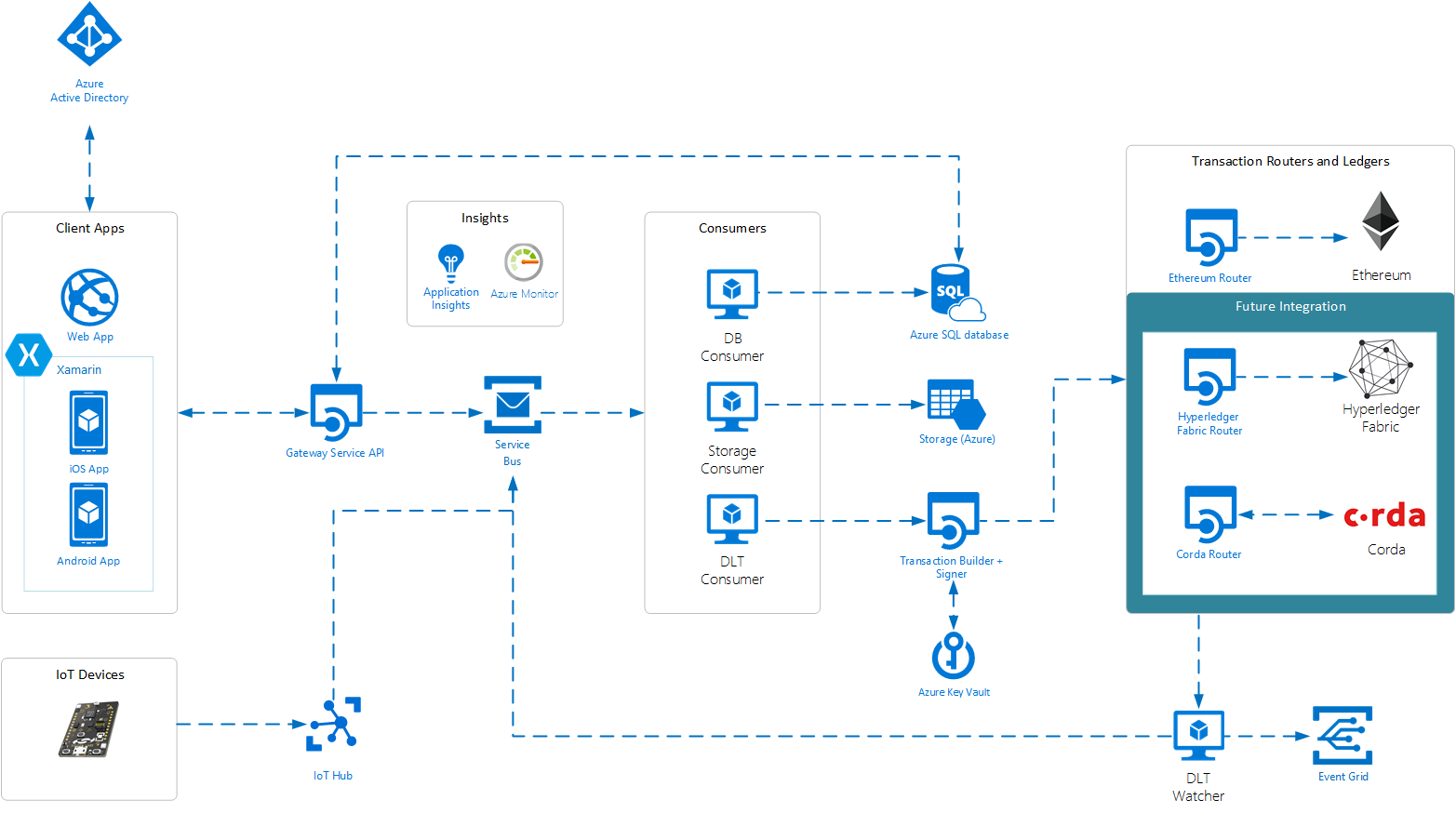 azure blockchain workbench architecture