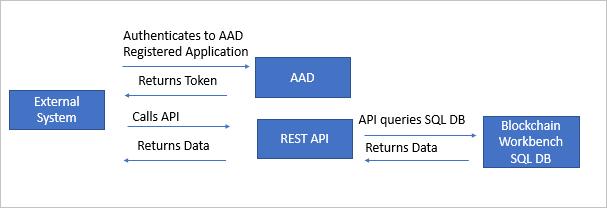 Smart Contract Integration Patterns In Azure Blockchain Workbench