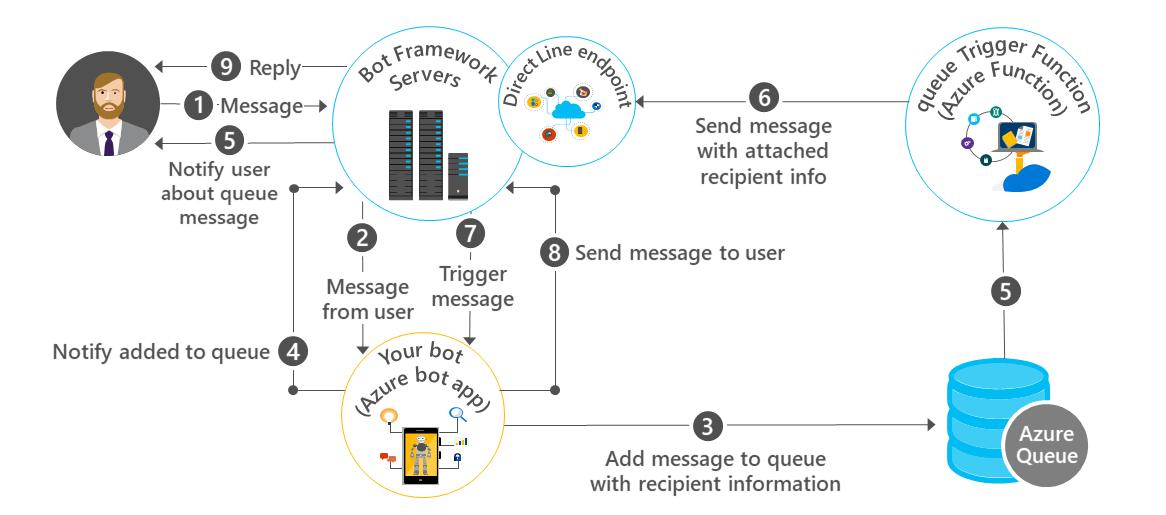Create A Proactive Bot Using Azure Bot Service
