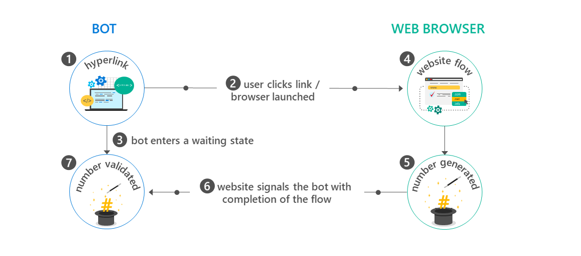 Integrate your bot with a web browser - Bot Service | Microsoft Docs