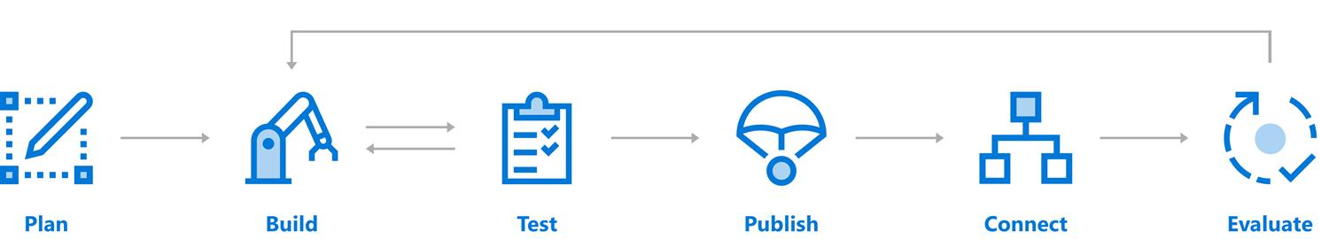 Azure Bot Service Introduction - Bot Service | Microsoft Docs
