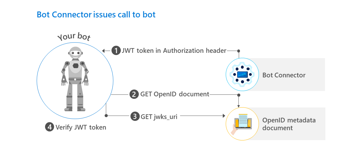 Authenticate requests - Bot Service | Microsoft Docs