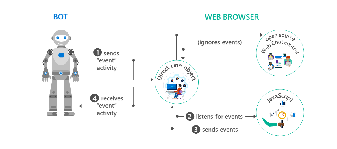 Exchange information using the web control - Bot Service ...