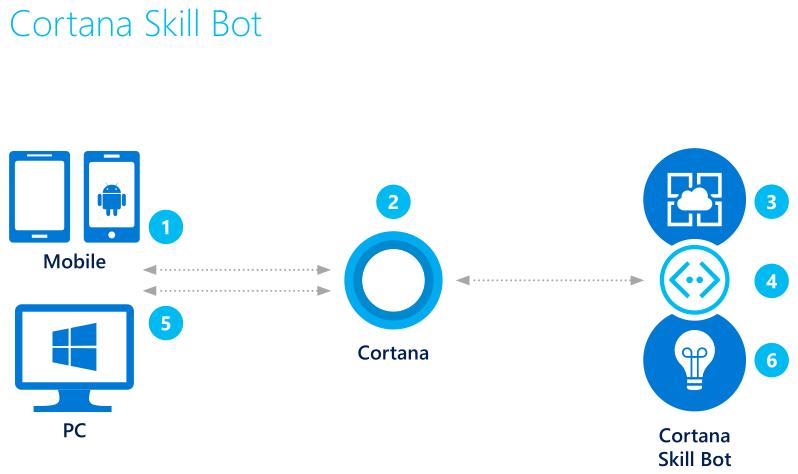Cortana Skills Bot Scenario