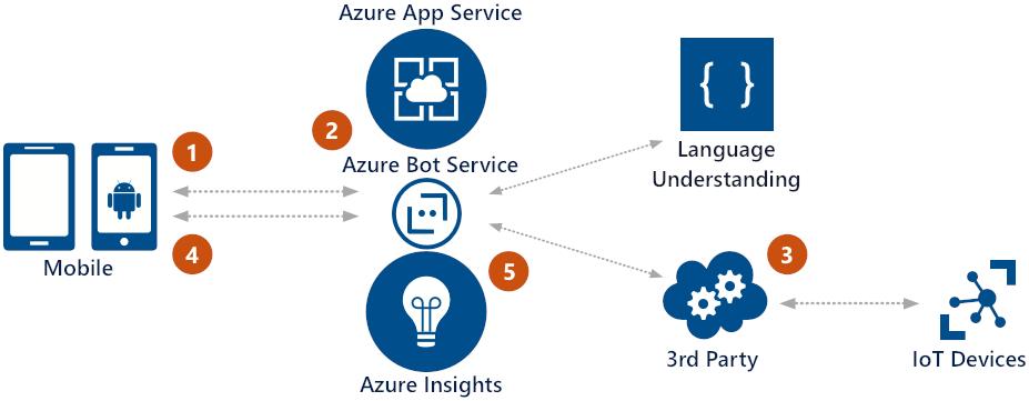 internet of things bot scenario bot service microsoft docs