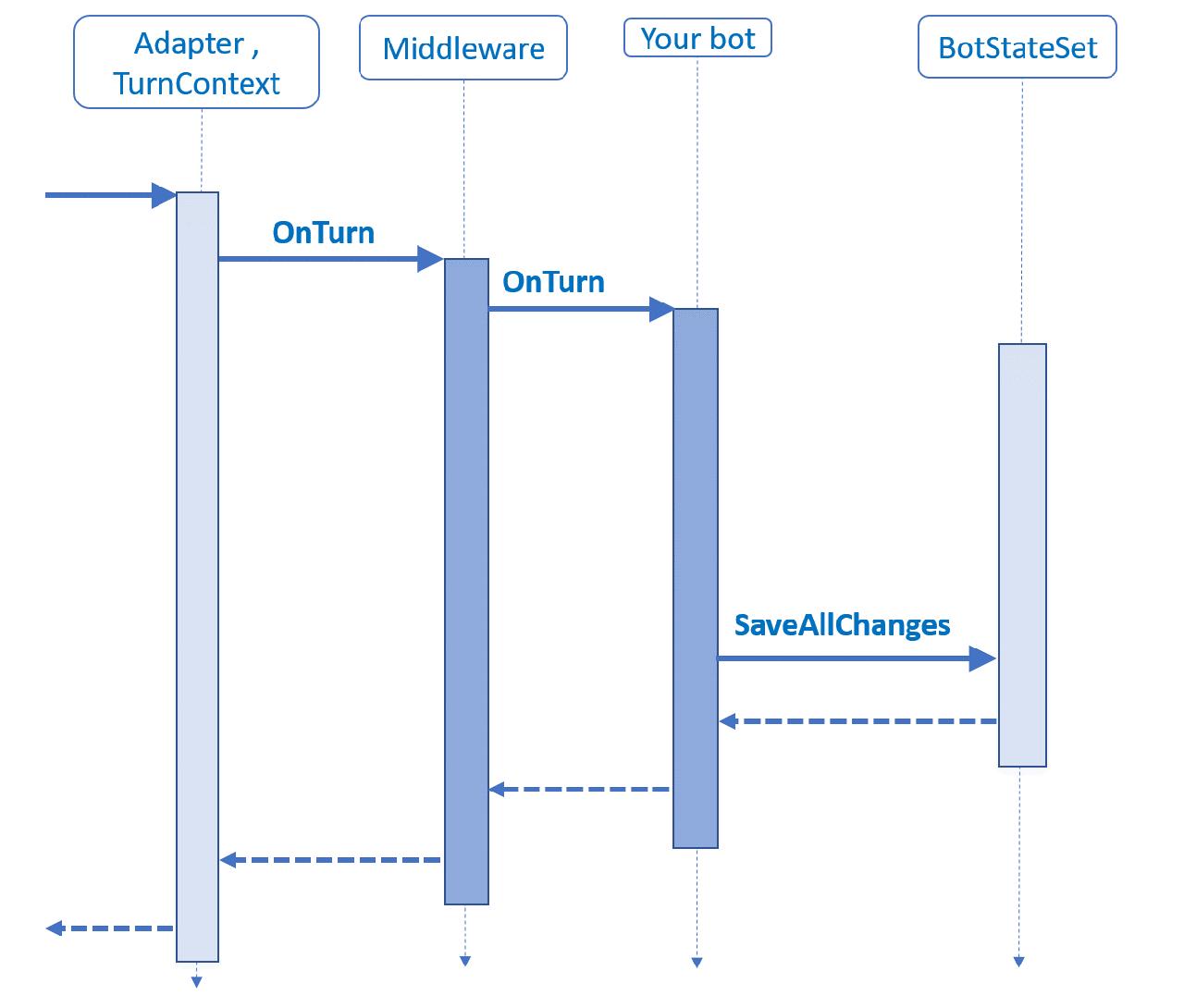 Middleware - Bot Service   Microsoft Docs
