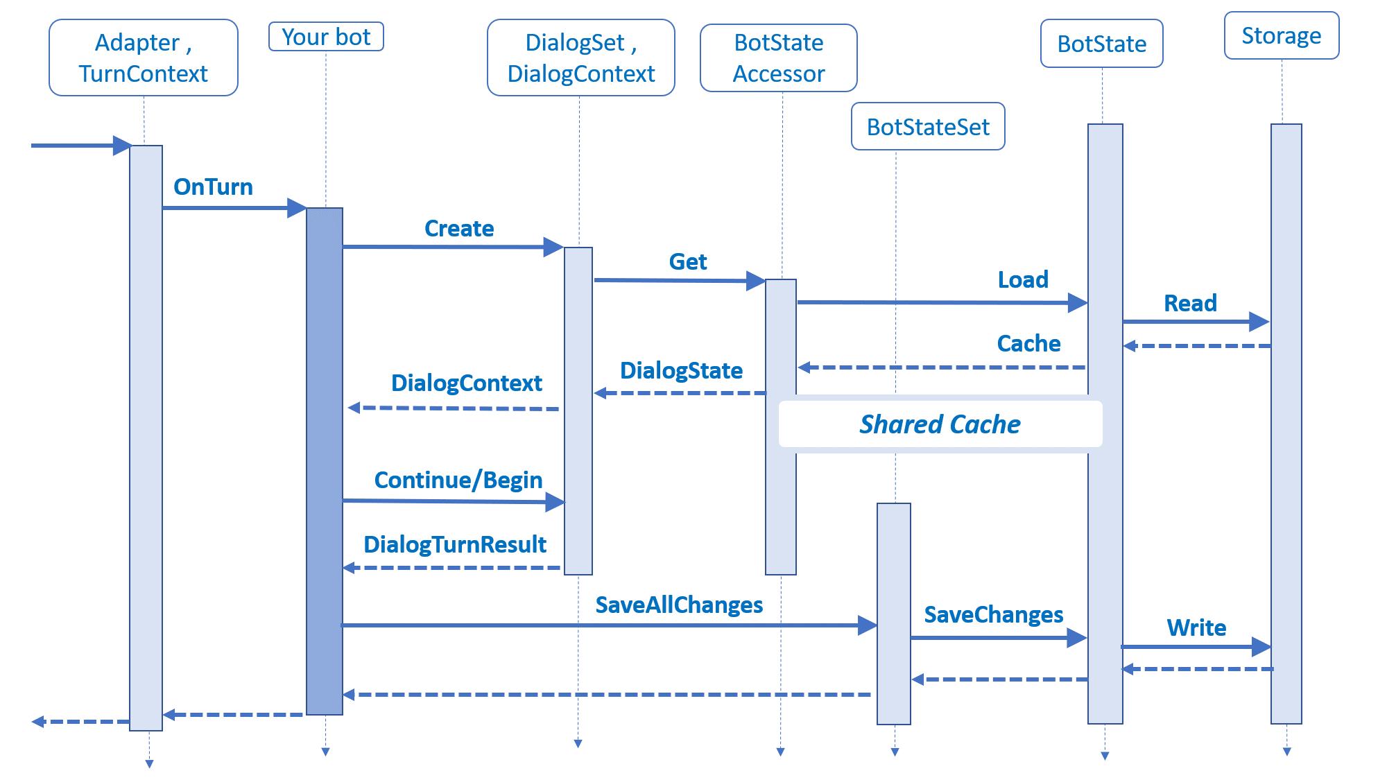 Managing State - Bot Service | Microsoft Docs