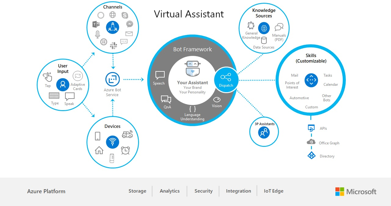 Virtual Assistant Overview - Bot Service | Microsoft Docs