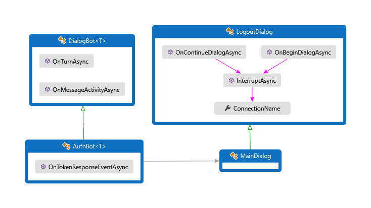Add authentication to your bot via Azure Bot Service - Bot