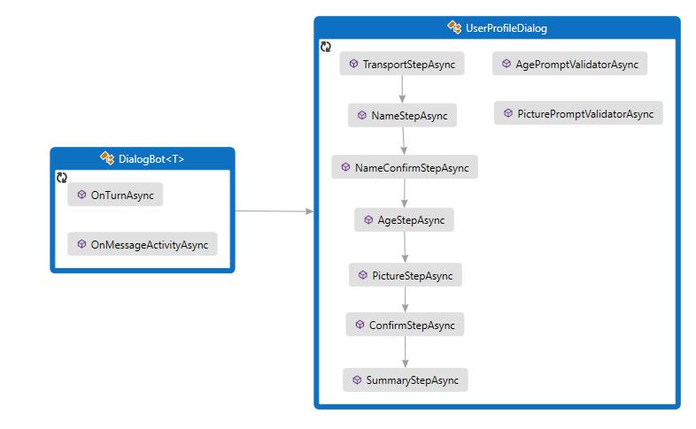 Implement sequential conversation flow - Bot Service