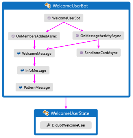 Send welcome message to users - Bot Service | Microsoft Docs