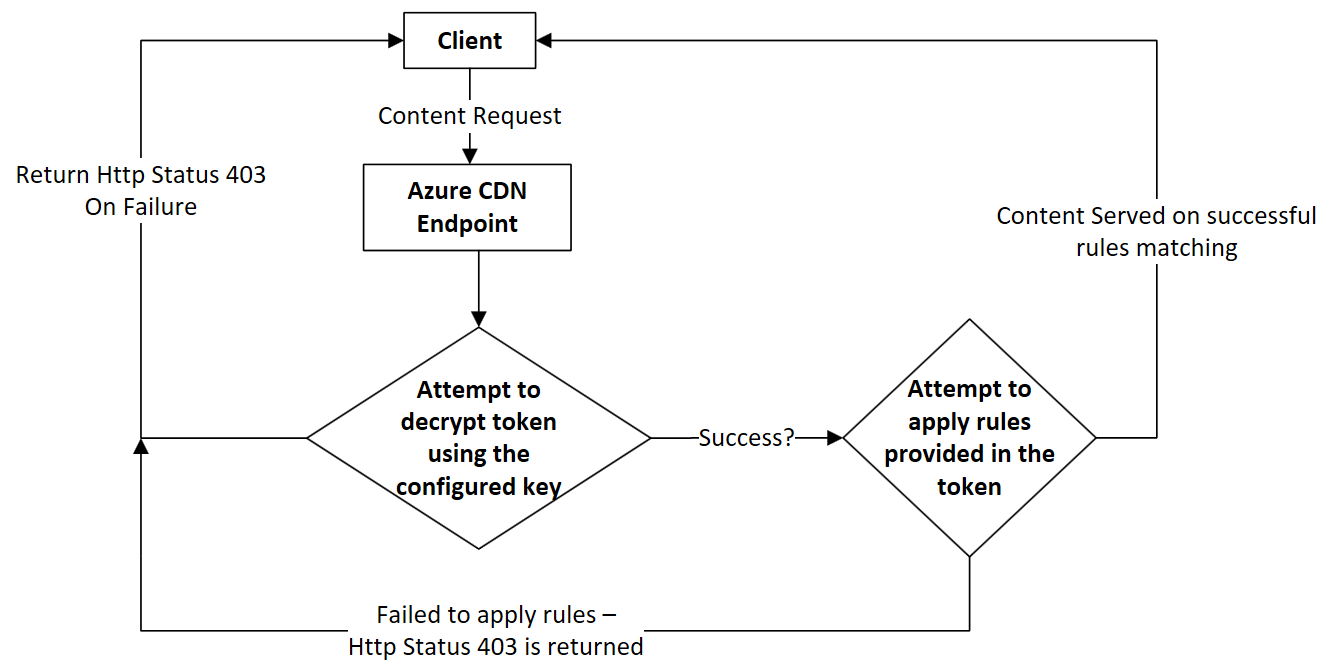 Securing Azure CDN assets with token authentication