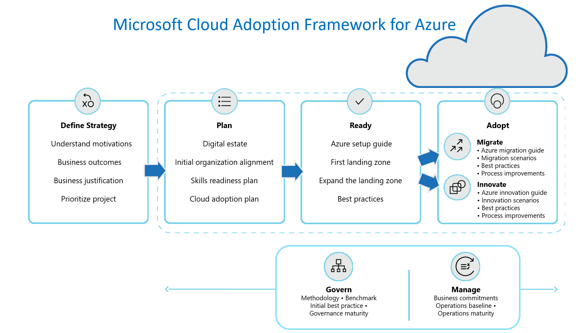 Cloud Adoption Framework overview