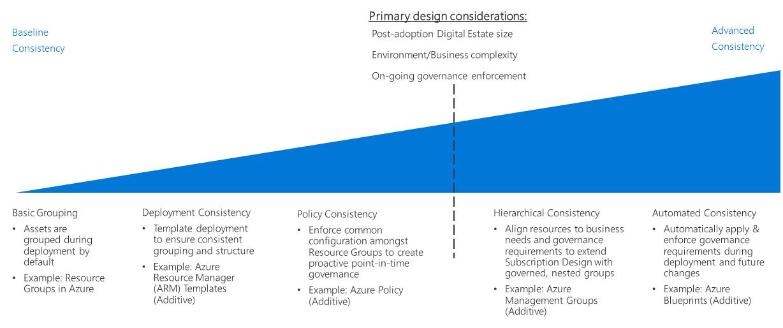 Resource Consistency Decision Guide Cloud Adoption Framework