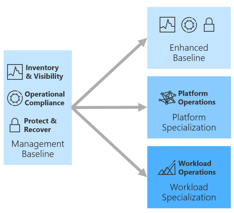 Design Principles And Advanced Operations Cloud Adoption Framework Microsoft Docs