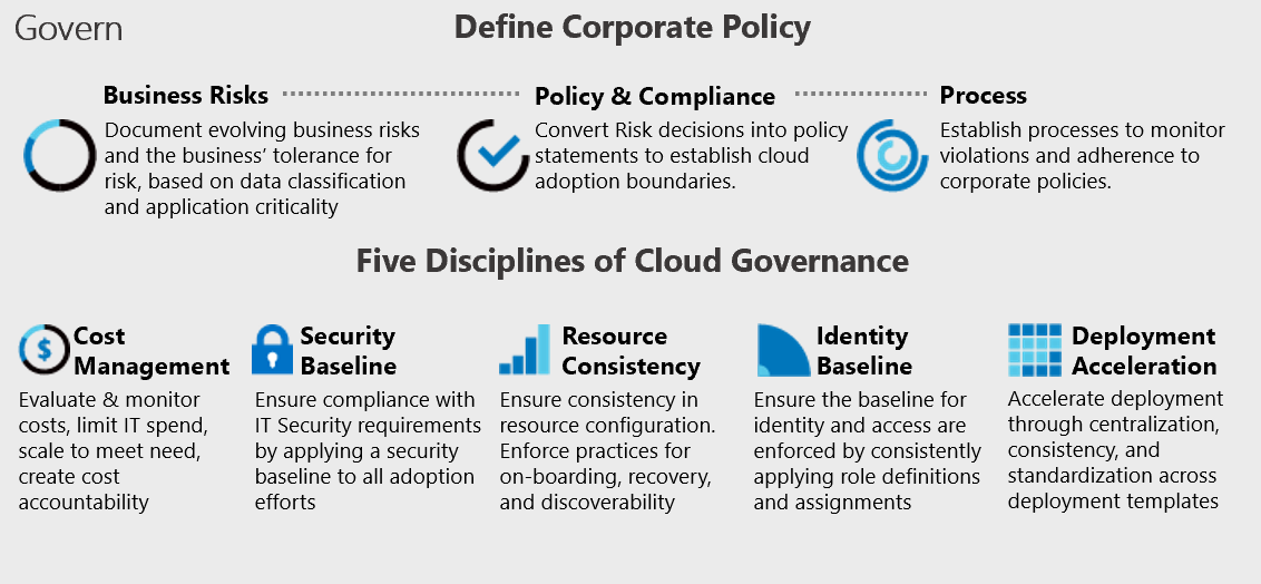 The Five Disciplines Of Cloud Governance Cloud Adoption
