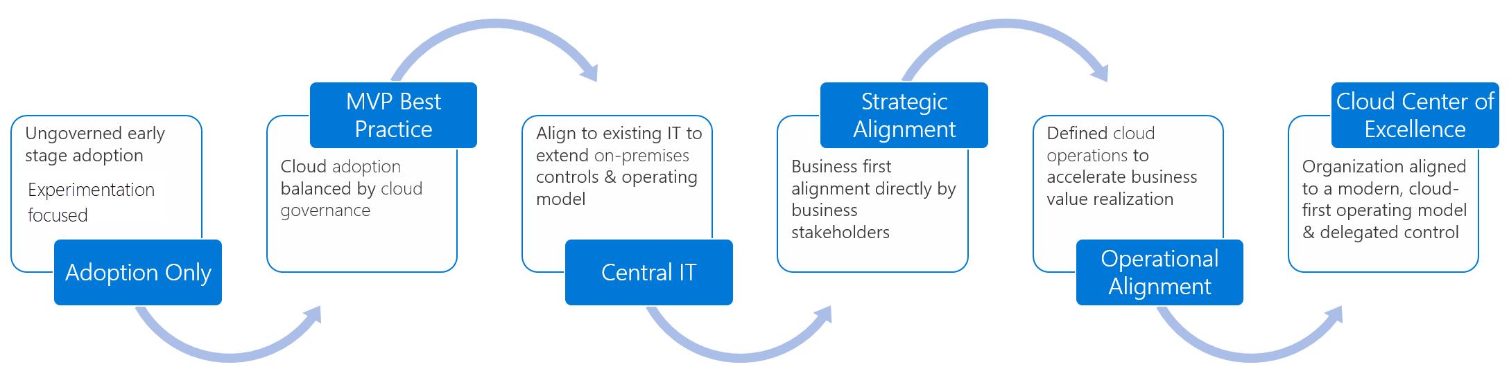 Mature Team Structures Cloud Adoption Framework Microsoft Docs
