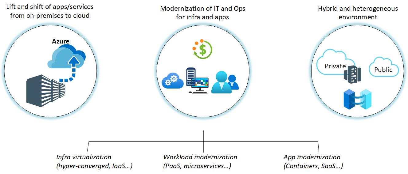 Cloud monitoring guide - Cloud Adoption Framework | Microsoft Docs