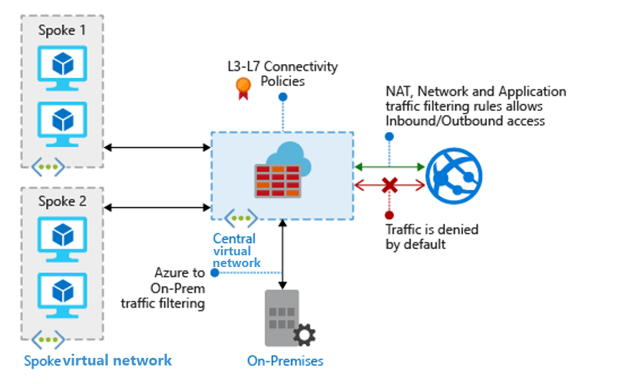 Best Practices To Set Up Networking For Workloads Migrated