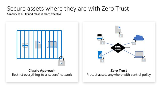 Zero trust shift