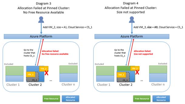 Troubleshooting Cloud Service Classic Allocation Failures Microsoft Docs