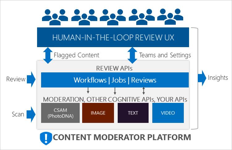 azure block diagram what is azure content moderator? | microsoft docs