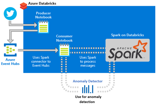 Tutorial: Anomaly detection on streaming data using Azure