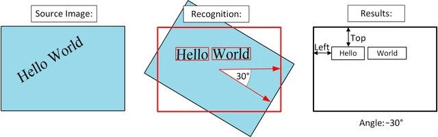 Printed, handwritten text recognition - Computer Vision