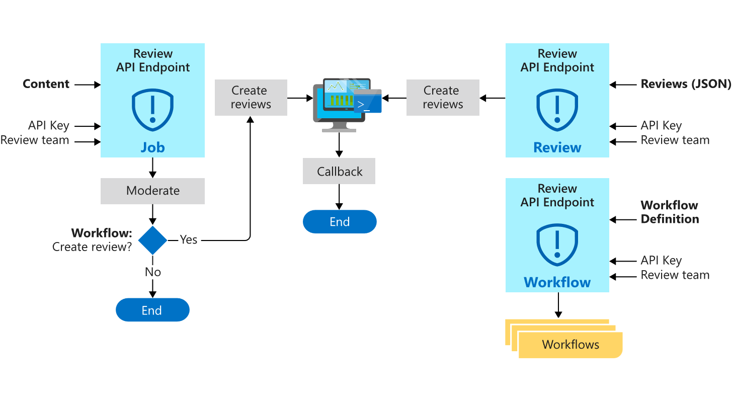 What is Azure Content Moderator? - Azure Cognitive Services