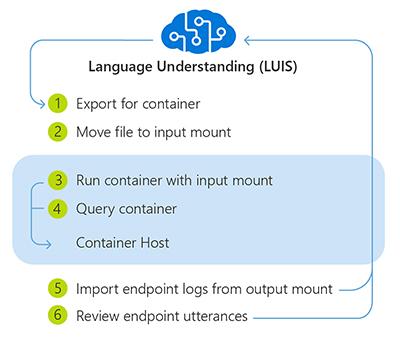 Docker containers - LUIS - Azure Cognitive Services
