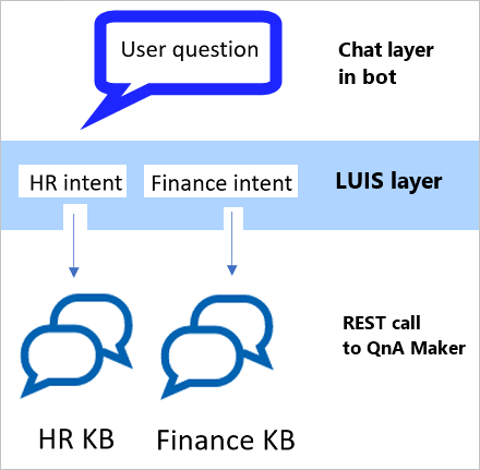 LUIS and QnAMaker - Bot Integration - Azure Cognitive Services