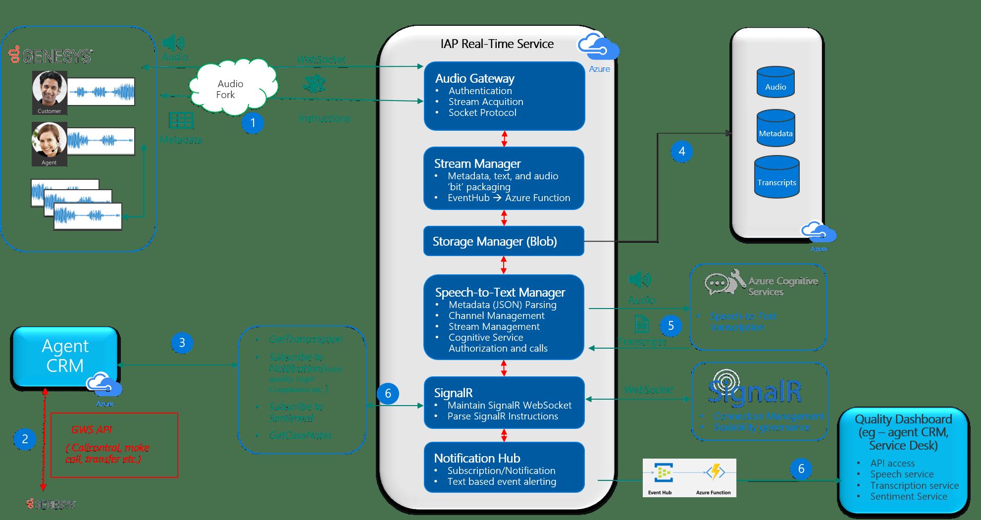 Call Center Transcription - Speech Service - Azure Cognitive
