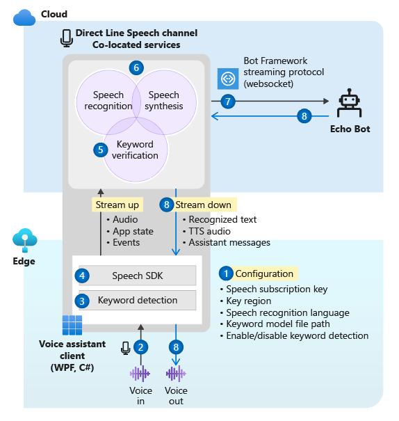 Tutorial: Voices enable your bot using Speech SDK - Azure