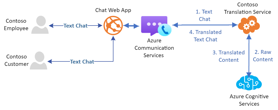 Microsoft Launches a New Communication Platform with Azure Communication Services