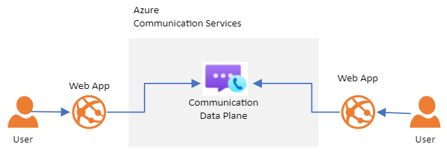 Client And Server Architecture