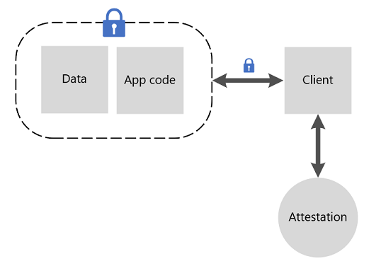 Attesting Enclaves In Azure Microsoft Docs
