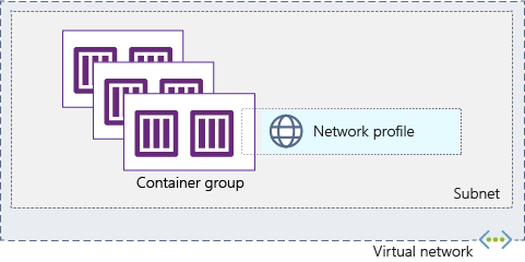 Deploy container instances into an Azure virtual network   Microsoft