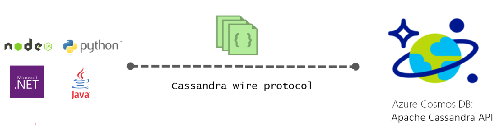 Azure Cosmos DB Cassandra API