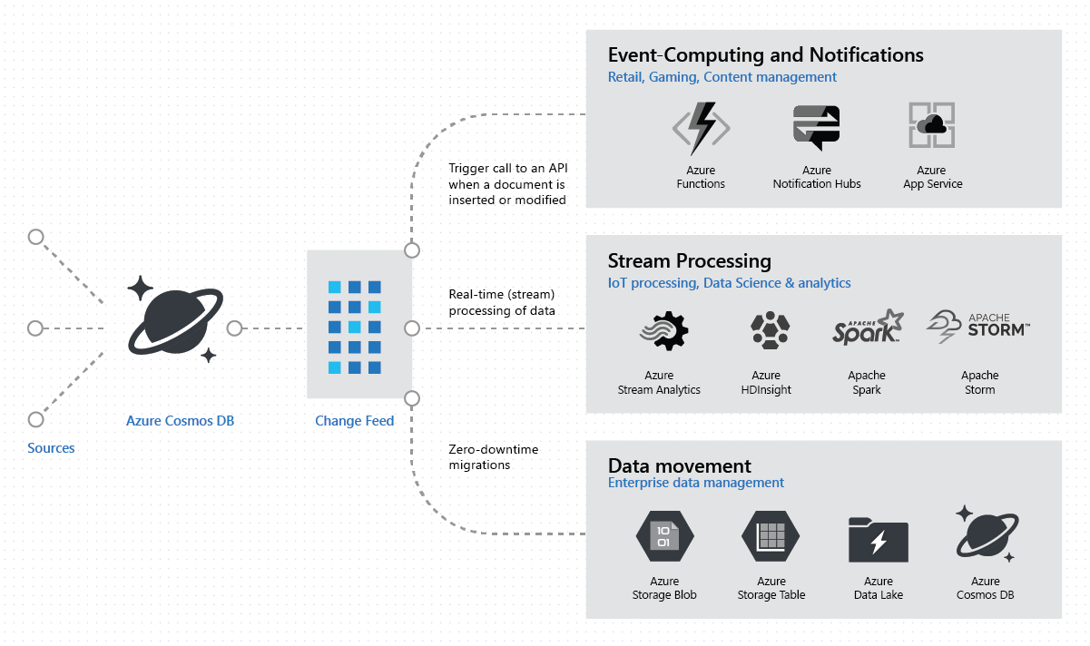 working with the change feed support in azure cosmos db