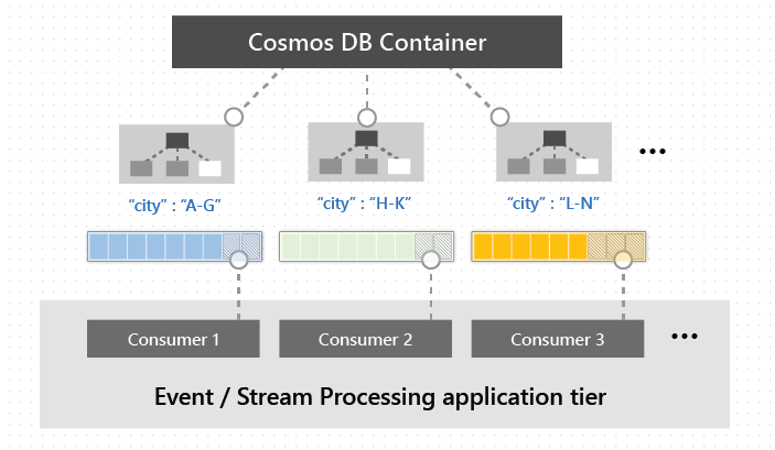 Working with the change feed support in Azure Cosmos DB ... on data feed, feed uri scheme, web slice,